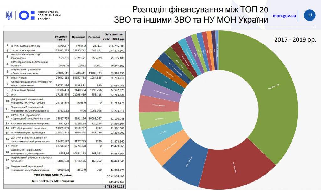УжНУ та ще 20 університетів отримують найбільше фінансування держави