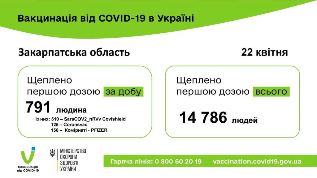 COVID-19: на Закарпатті рекорд з вакцинації за добу – 791 людина